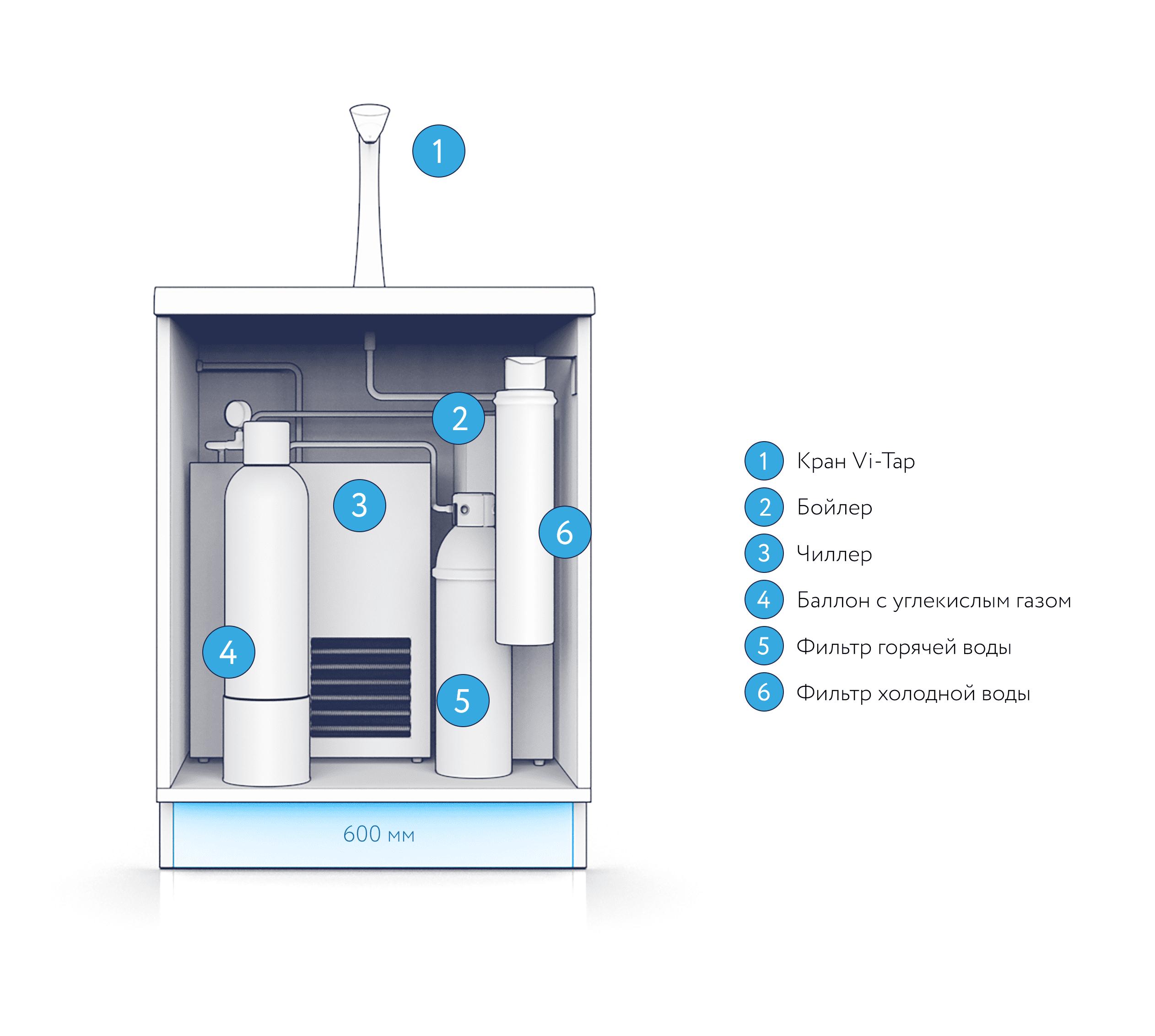 Диспенсер для воды Vi-2H